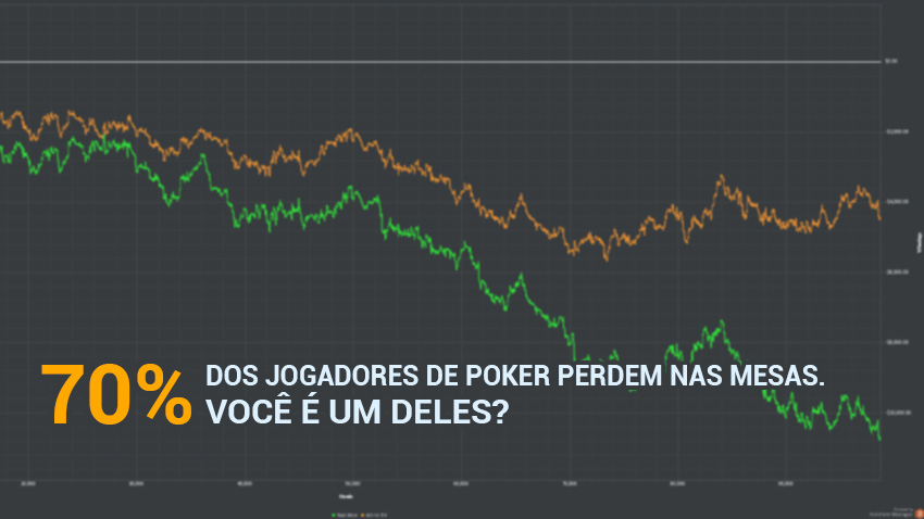 70% dos jogadores de poker perdem nas mesas. Você é um deles?
